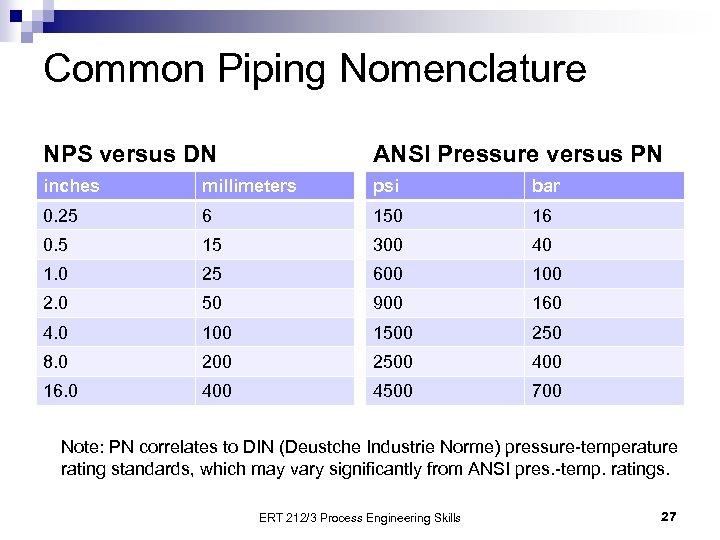 Common Piping Nomenclature NPS versus DN ANSI Pressure versus PN inches millimeters psi bar