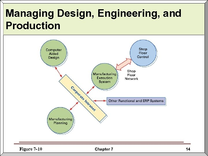 Managing Design, Engineering, and Production Figure 7 -10 Chapter 7 14
