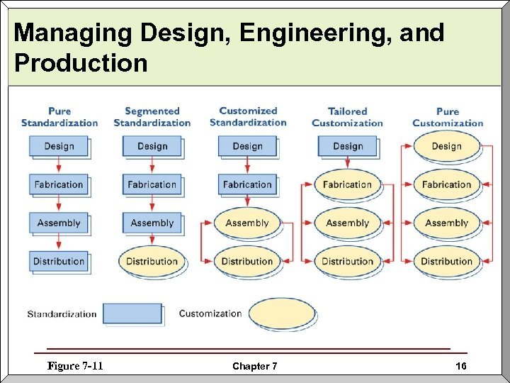 Managing Design, Engineering, and Production Figure 7 -11 Chapter 7 16