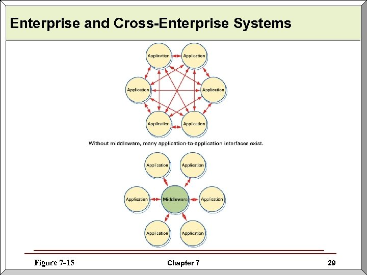 Enterprise and Cross-Enterprise Systems Figure 7 -15 Chapter 7 29