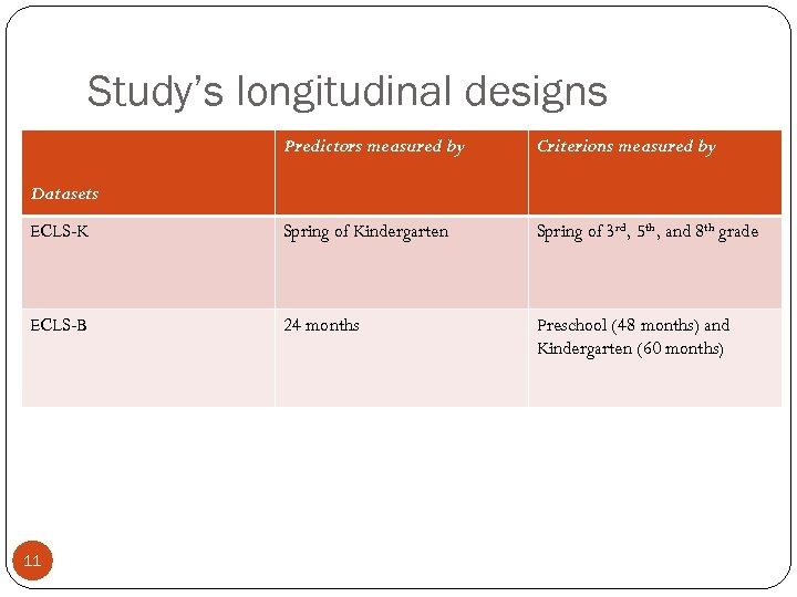 Study's longitudinal designs Predictors measured by Criterions measured by ECLS-K Spring of Kindergarten Spring