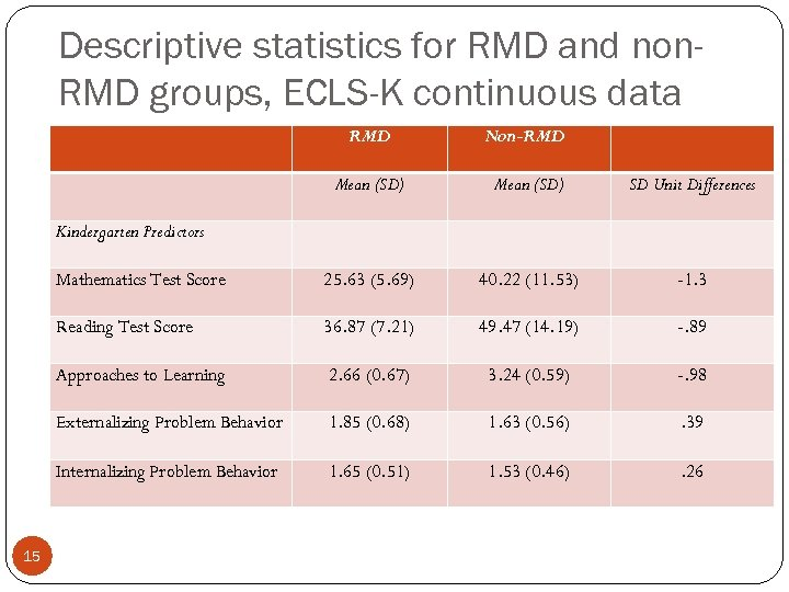 Descriptive statistics for RMD and non. RMD groups, ECLS-K continuous data RMD Non-RMD Mean