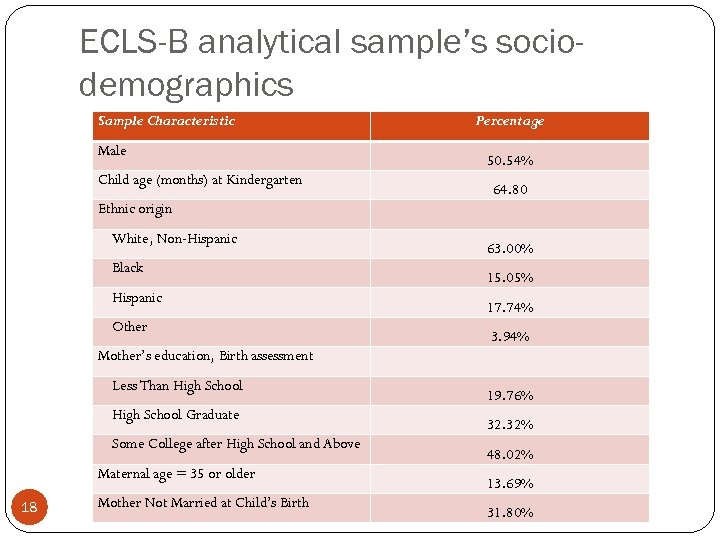 ECLS-B analytical sample's sociodemographics Sample Characteristic Male Child age (months) at Kindergarten Percentage 50.