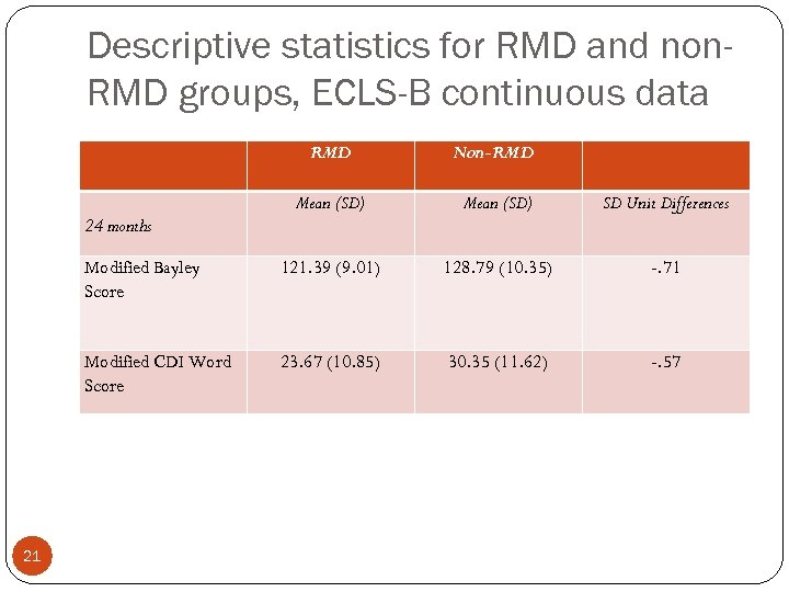 Descriptive statistics for RMD and non. RMD groups, ECLS-B continuous data RMD Non-RMD Mean