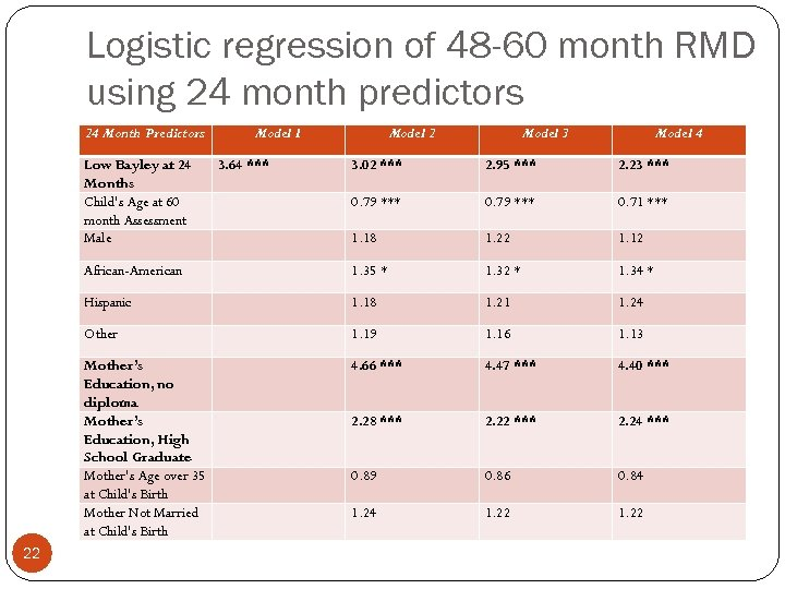 Logistic regression of 48 -60 month RMD using 24 month predictors 24 Month Predictors