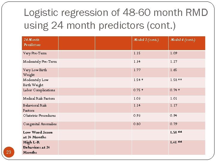 Logistic regression of 48 -60 month RMD using 24 month predictors (cont. ) 24