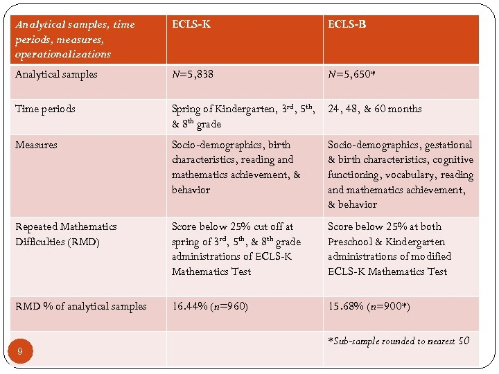 Analytical samples, time periods, measures, operationalizations ECLS-K ECLS-B Analytical samples N=5, 838 N=5, 650*