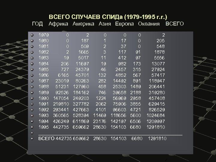ВСЕГО СЛУЧАЕВ СПИДа (1979 -1995 г. г. ) ГОД Африка Америка Азия Европа Океания