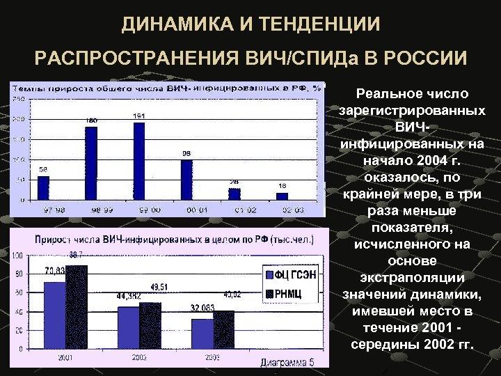 ДИНАМИКА И ТЕНДЕНЦИИ РАСПРОСТРАНЕНИЯ ВИЧ/СПИДа В РОССИИ Реальное число зарегистрированных ВИЧинфицированных на начало 2004