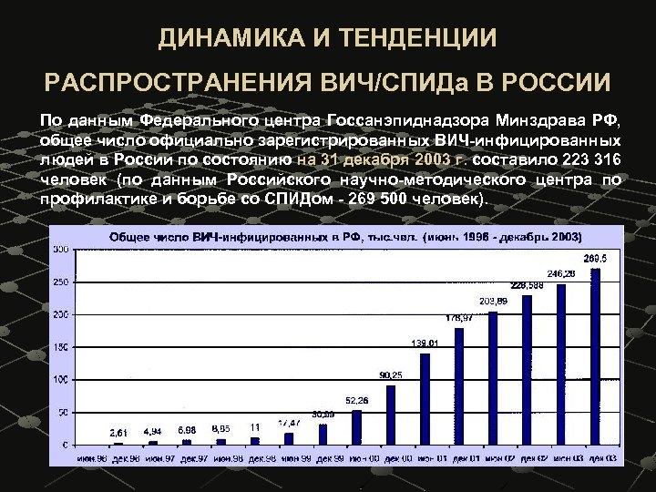 ДИНАМИКА И ТЕНДЕНЦИИ РАСПРОСТРАНЕНИЯ ВИЧ/СПИДа В РОССИИ По данным Федерального центра Госсанэпиднадзора Минздрава РФ,