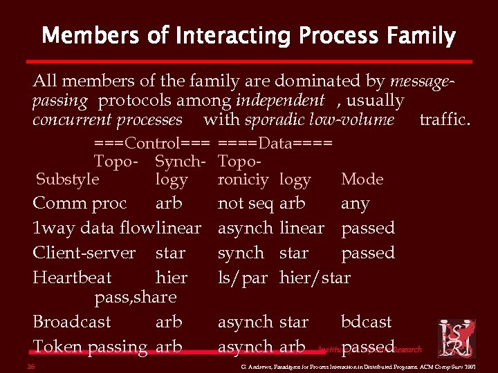 Members of Interacting Process Family All members of the family are dominated by messagepassing