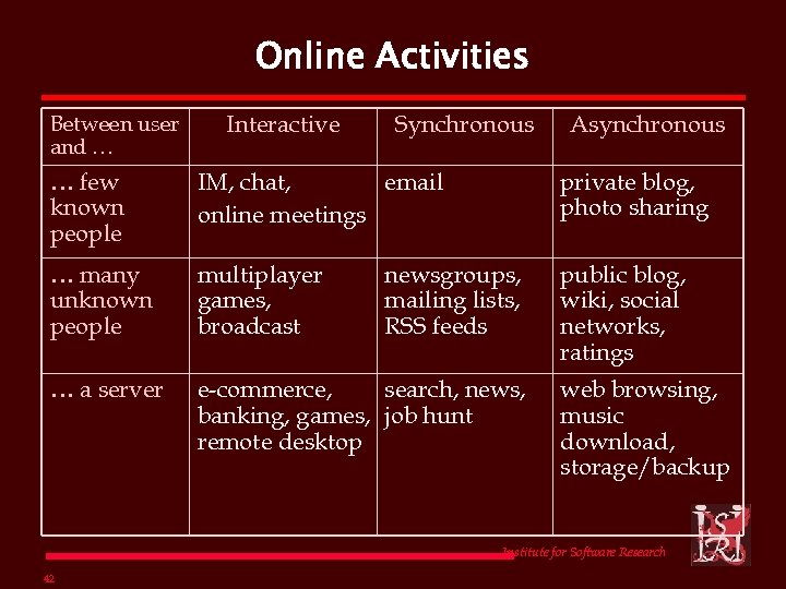 Online Activities Between user and … Interactive Synchronous Asynchronous … few known people IM,
