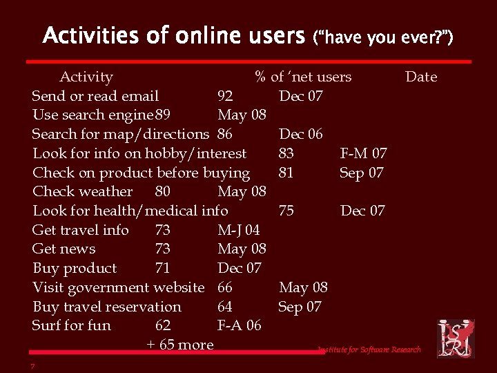 "Activities of online users (""have you ever? "") Activity % of 'net users Date"
