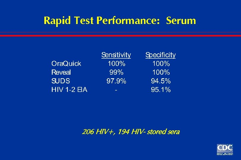 Rapid Test Performance: Serum 206 HIV+, 194 HIV- stored sera