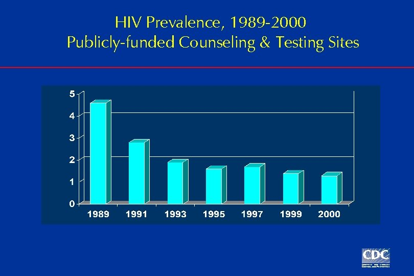 HIV Prevalence, 1989 -2000 Publicly-funded Counseling & Testing Sites