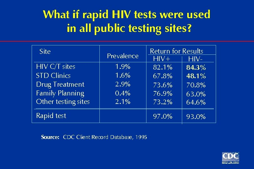 What if rapid HIV tests were used in all public testing sites? Site HIV