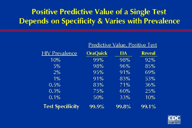 Positive Predictive Value of a Single Test Depends on Specificity & Varies with Prevalence