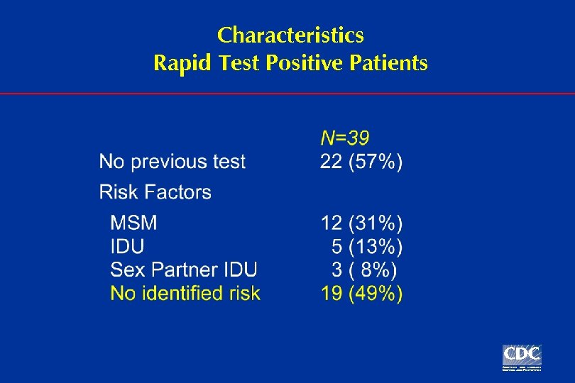 Characteristics Rapid Test Positive Patients