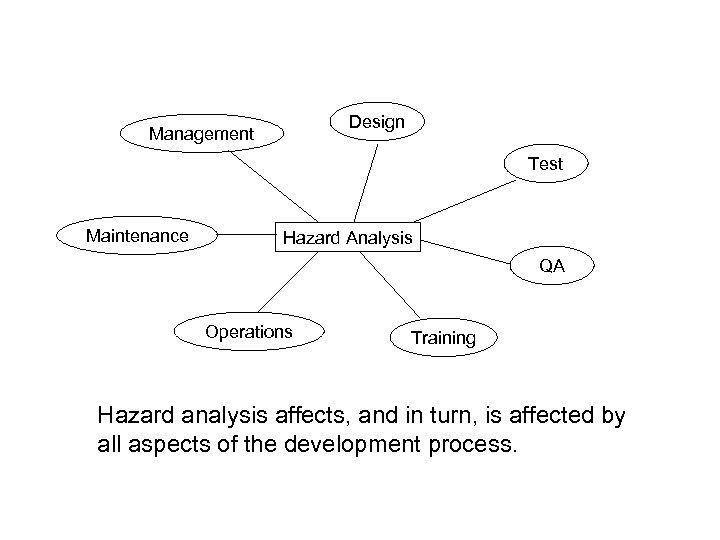 Design Management Test Maintenance Hazard Analysis QA Operations Training Hazard analysis affects, and in