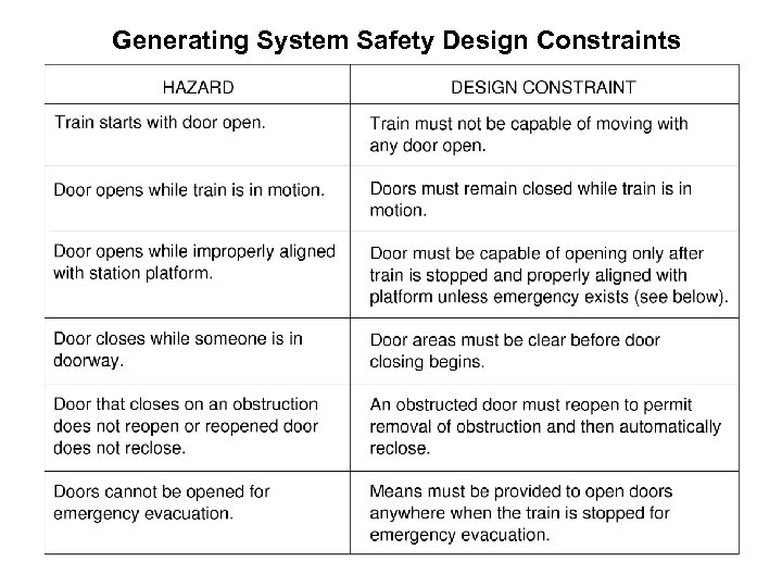 Generating System Safety Design Constraints