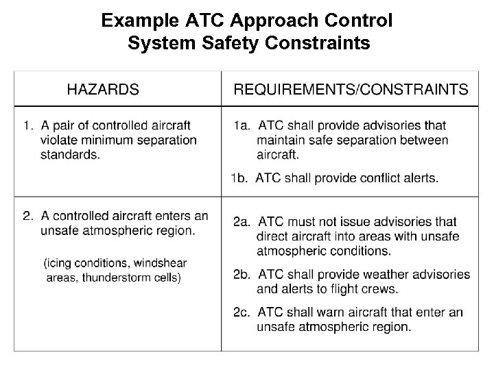 Example ATC Approach Control System Safety Constraints
