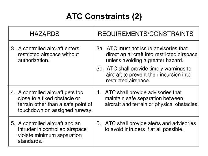 ATC Constraints (2)