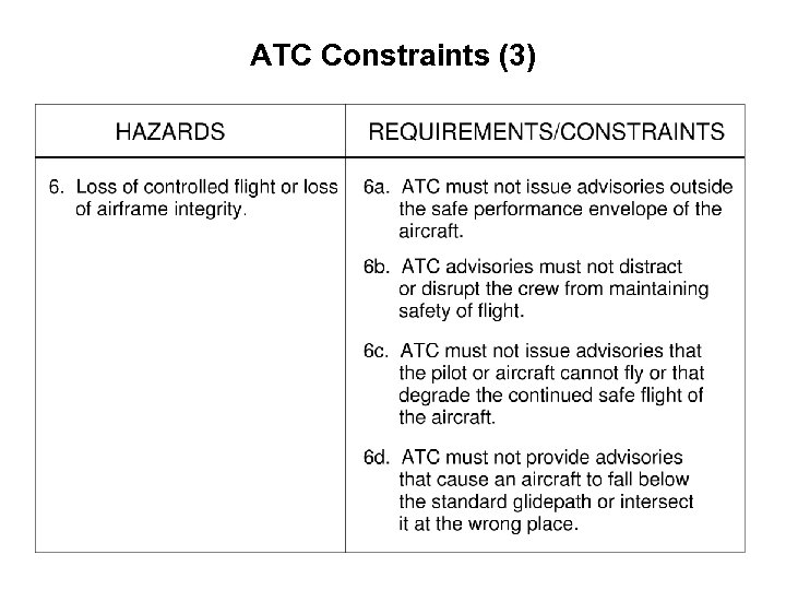 ATC Constraints (3)