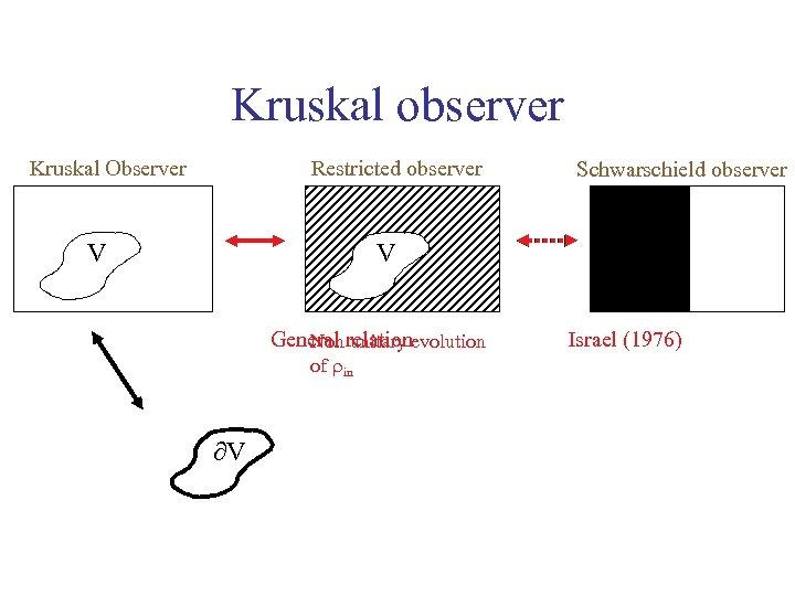 Kruskal observer Restricted observer Kruskal Observer V Schwarschield observer V General relationevolution Non unitary