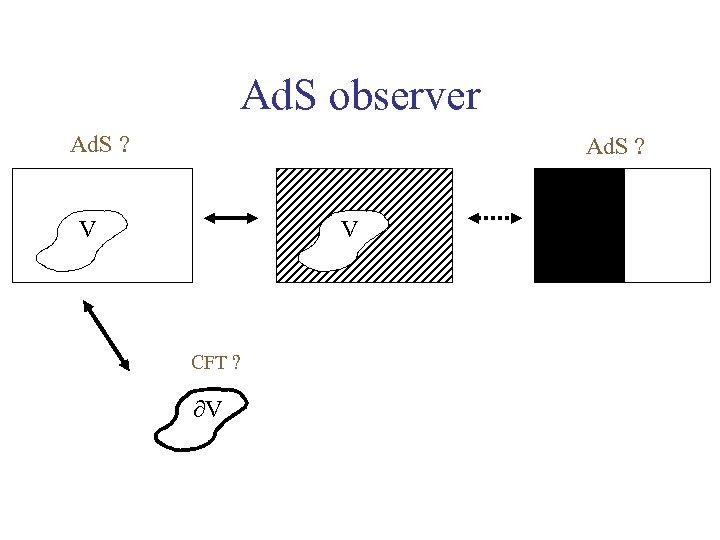 Ad. S observer Ad. S ? V V CFT ? V