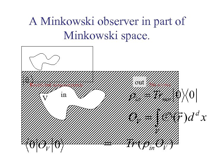 A Minkowski observer in part of Minkowski space. out Restricted measurements V in =