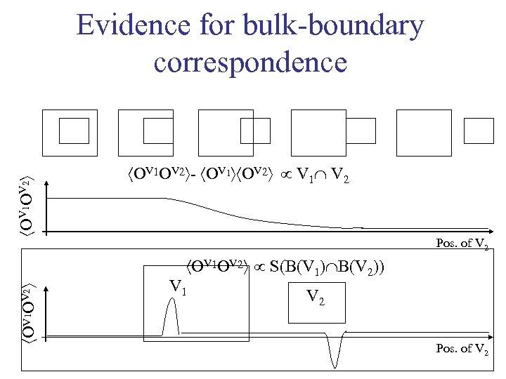 OV 1 OV 2 Evidence for bulk-boundary correspondence OV 1 OV 2 -