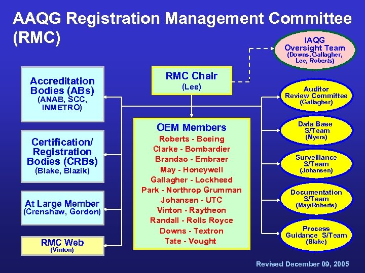 AAQG Registration Management Committee IAQG (RMC) Oversight Team (Downs, Gallagher, Lee, Roberts) Accreditation Bodies