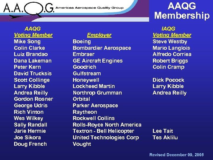 AAQG Membership AAQG Voting Member Mike Song Colin Clarke Luiz Brandao Dana Lakeman Peter