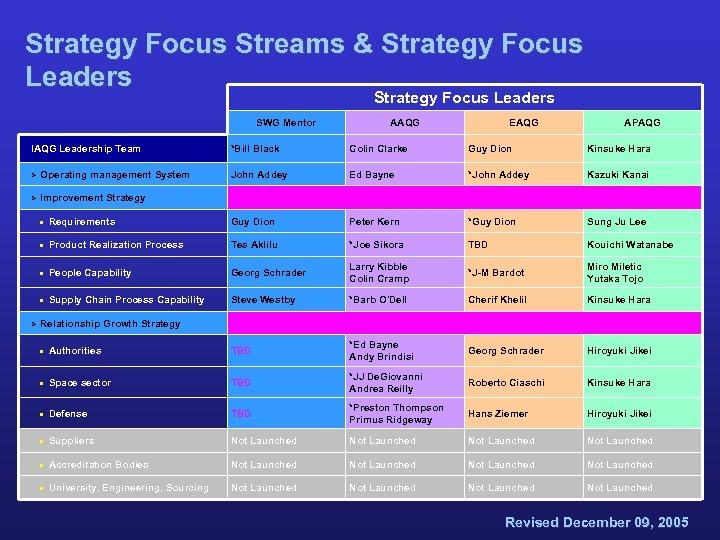 Strategy Focus Streams & Strategy Focus Leaders SWG Mentor IAQG Leadership Team Ø Operating