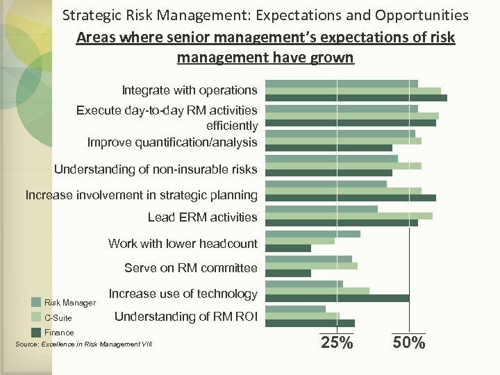 Strategic Risk Management: Expectations and Opportunities Areas where senior management's expectations of risk management