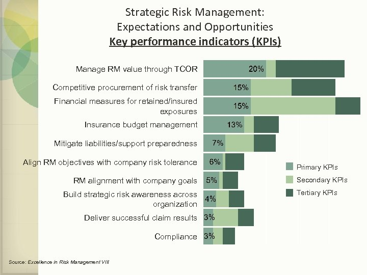 Strategic Risk Management: Expectations and Opportunities Key performance indicators (KPIs) Manage RM value through