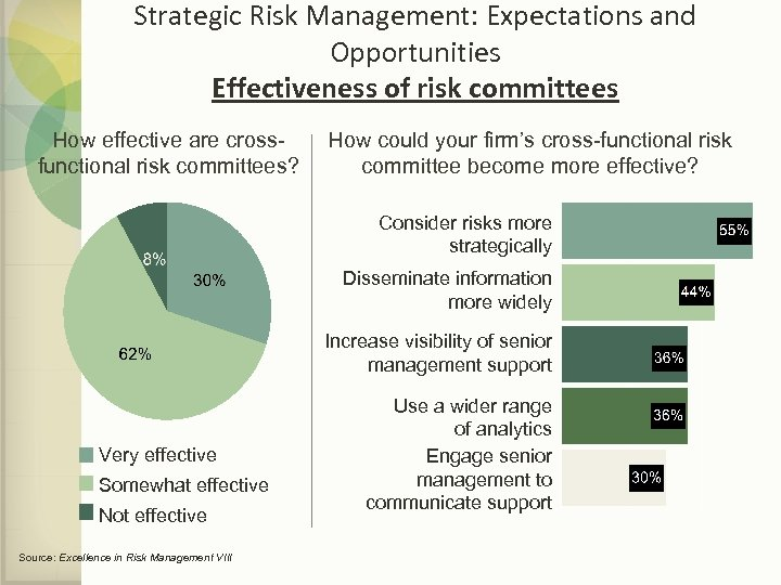 Strategic Risk Management: Expectations and Opportunities Effectiveness of risk committees How effective are crossfunctional