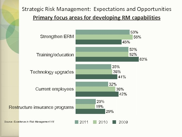 Strategic Risk Management: Expectations and Opportunities Primary focus areas for developing RM capabilities Strengthen