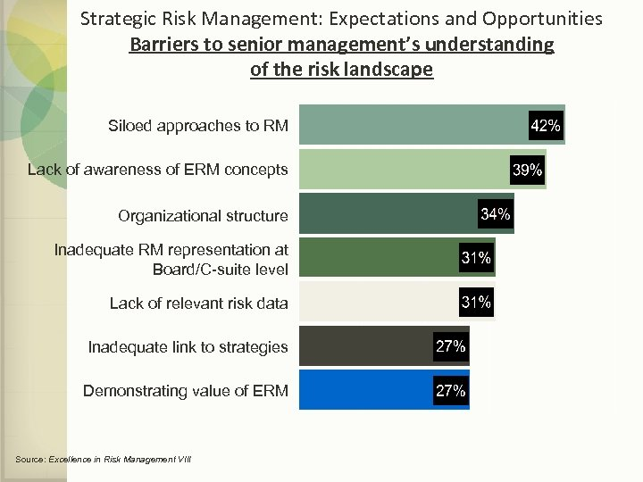 Strategic Risk Management: Expectations and Opportunities Barriers to senior management's understanding of the risk