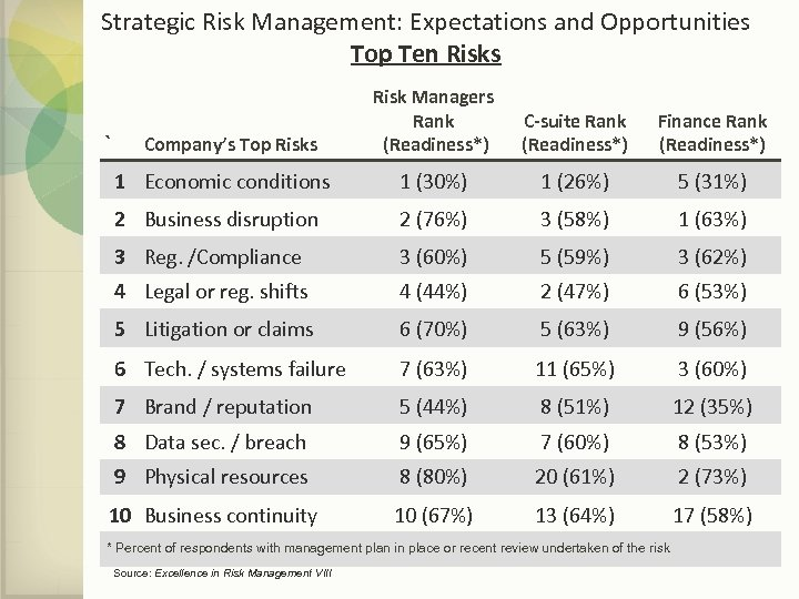 Strategic Risk Management: Expectations and Opportunities Top Ten Risks Risk Managers Rank (Readiness*) C-suite