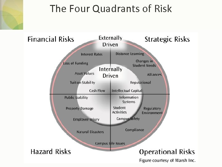The Four Quadrants of Risk