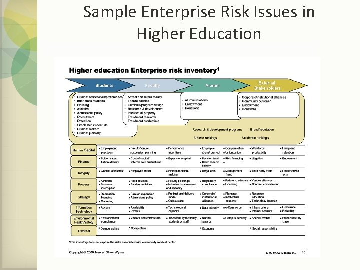 Sample Enterprise Risk Issues in Higher Education