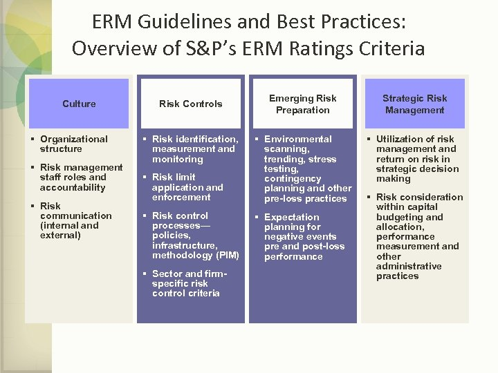 ERM Guidelines and Best Practices: Overview of S&P's ERM Ratings Criteria Culture § Organizational