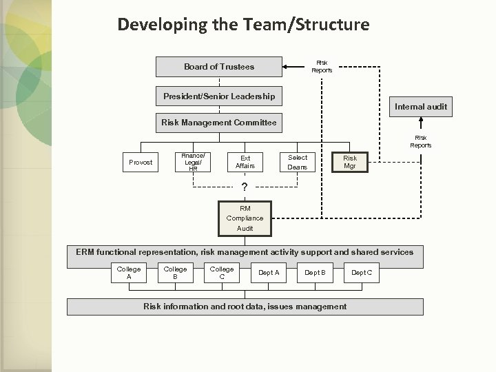 Developing the Team/Structure Risk Reports Board of Trustees President/Senior Leadership Internal audit Risk Management