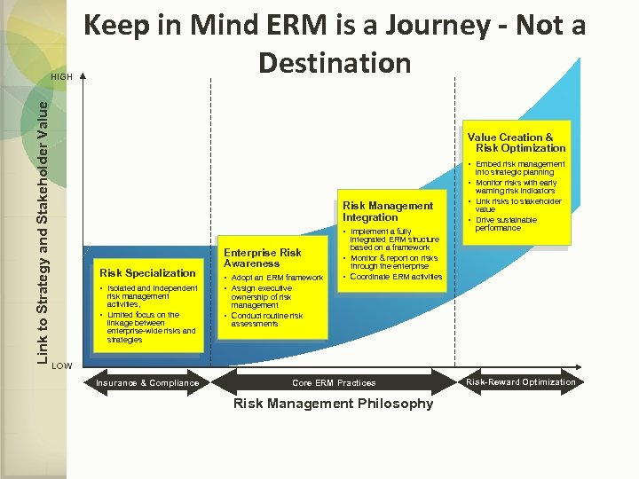 Link to Strategy and Stakeholder Value HIGH Keep in Mind ERM is a Journey