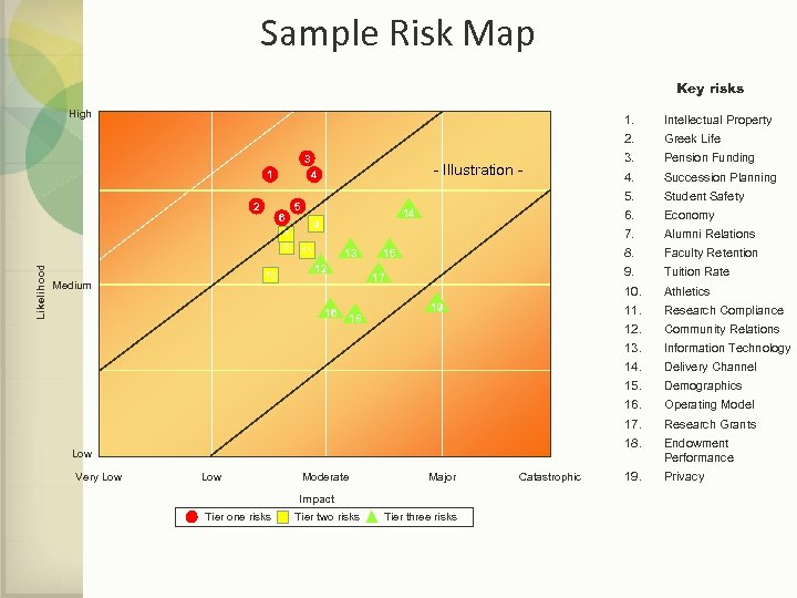 Sample Risk Map Key risks High 3 1 Likelihood 2 4 6 7 8