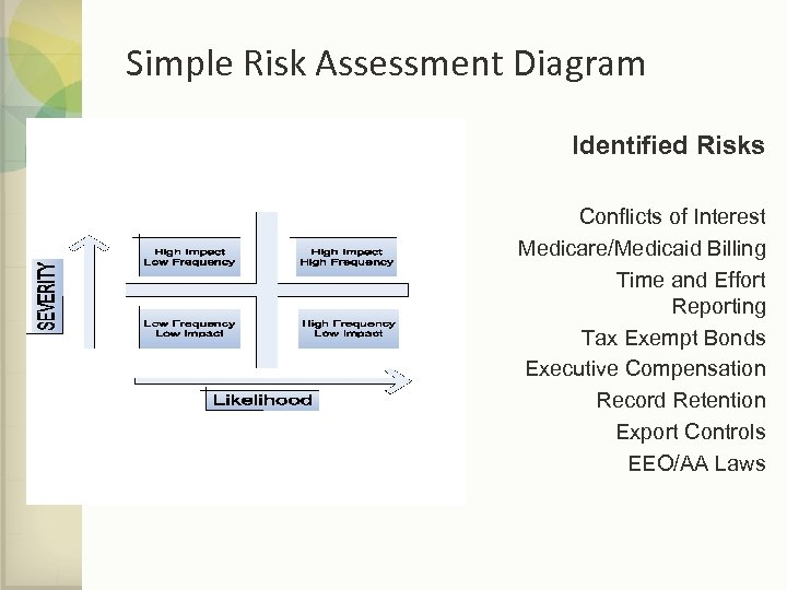Simple Risk Assessment Diagram Identified Risks Conflicts of Interest Medicare/Medicaid Billing Time and Effort