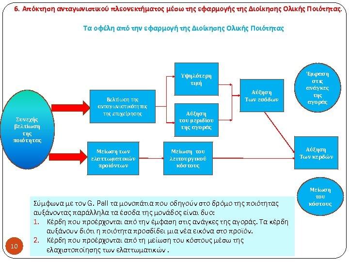 6. Απόκτηση ανταγωνιστικού πλεονεκτήματος μέσω της εφαρμογής της Διοίκησης Ολικής Ποιότητας. Τα οφέλη από