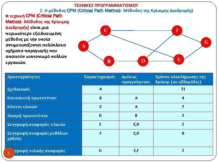 ΤΕΧΝΙΚΕΣ ΠΡΟΓΡΑΜΜΑΤΙΣΜΟΥ 2. Η μέθοδος CPM (Critical Path Method- Μέθοδος της Κρίσιμης Διαδρομής) Η