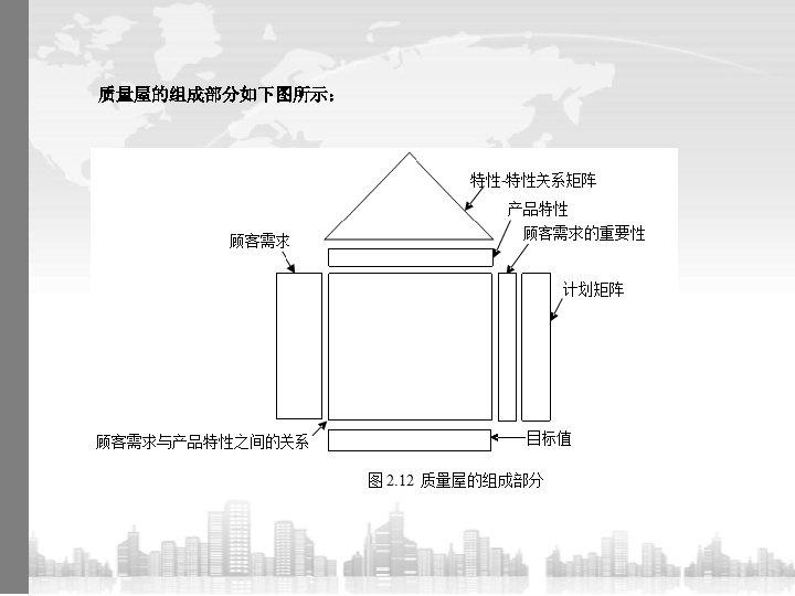 质量屋的组成部分如下图所示: